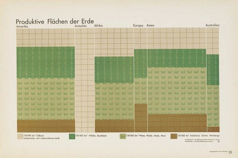 Atlas Gesellschaft und Wirtschaft. Bildstatistisches Elementarwerk, by Otto Neurath, collaborator Gerd Arntz, 1930 used pictograms by Gerd Arntz (c) VG Bild-Kunst, Bonn 2012, by courtesy of Austrian Museum for Social and Economic Affairs, Vienna and Gerd